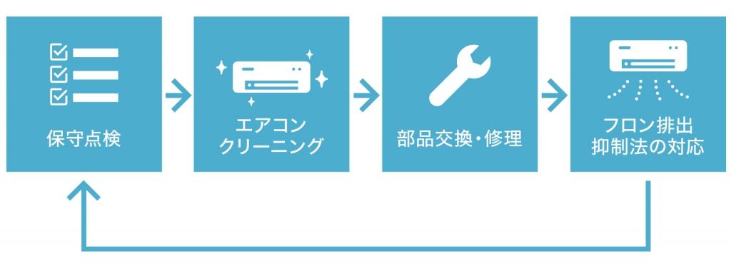 保守点検→エアコンクリーニング→部品交換・修理→フロン排出抑制法の対応